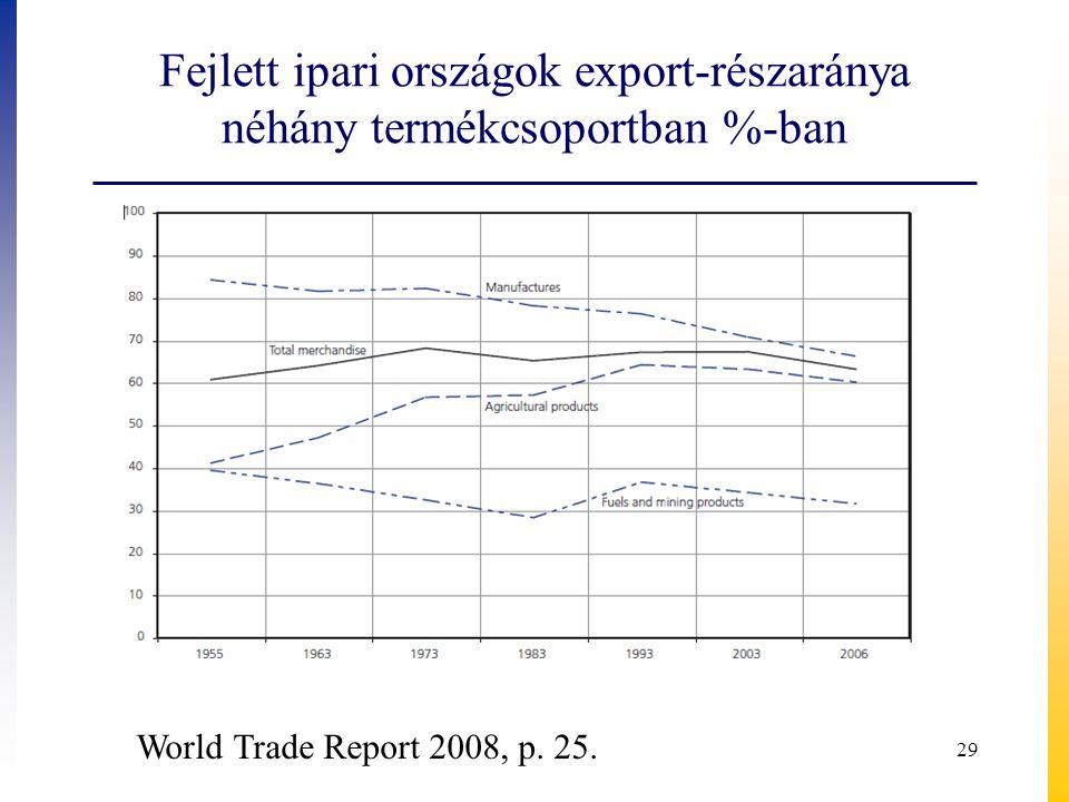 Fejlett ipari országok export-részaránya néhány termékcsoportban %-ban