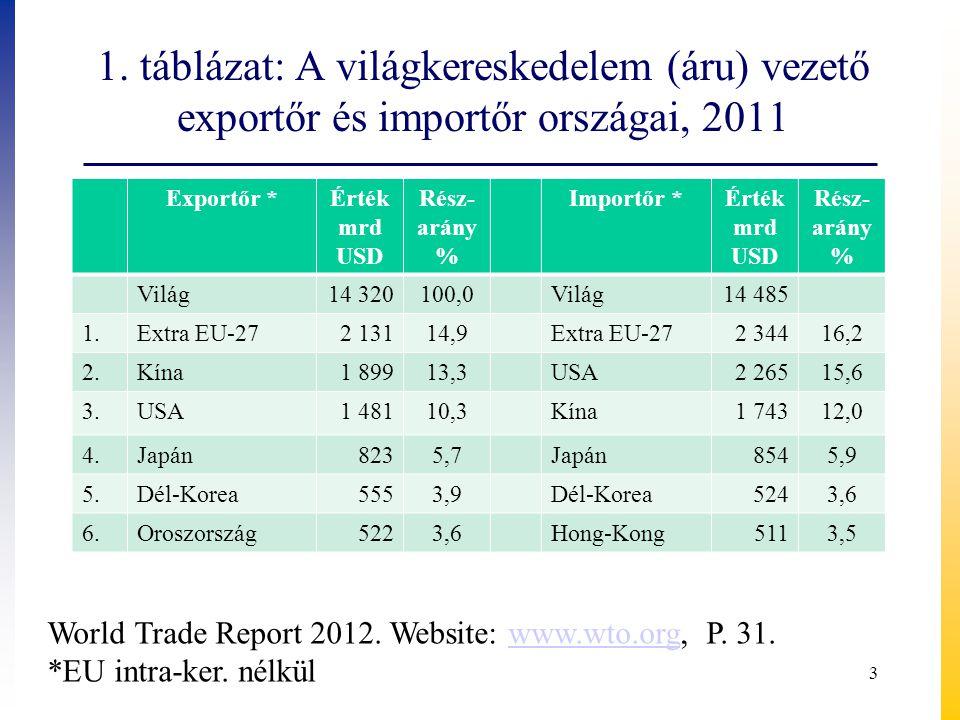 1. táblázat: A világkereskedelem (áru) vezető exportőr és importőr országai, 2011