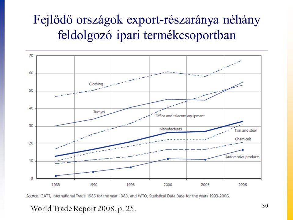 Fejlődő országok export-részaránya néhány feldolgozó ipari termékcsoportban
