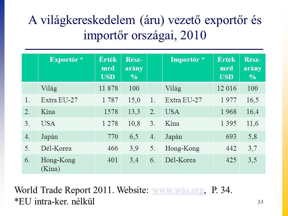 A világkereskedelem (áru) vezető exportőr és importőr országai, 2010