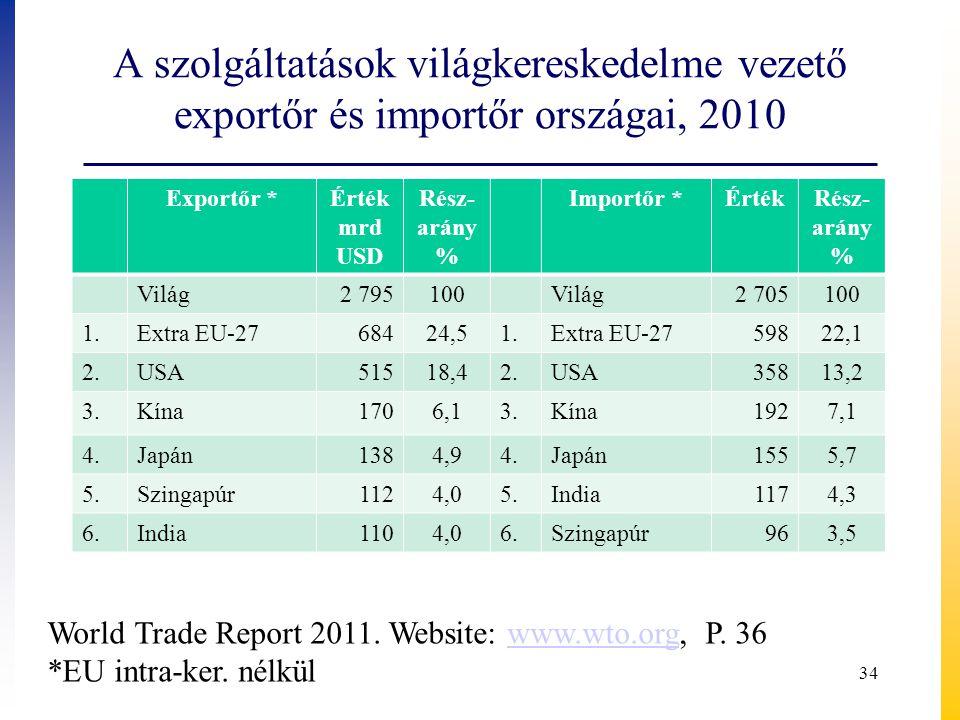 A szolgáltatások világkereskedelme vezető exportőr és importőr országai, 2010