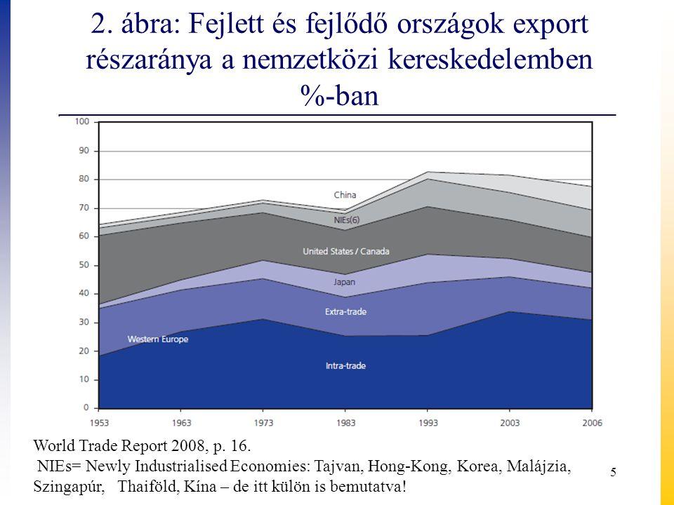 2. ábra: Fejlett és fejlődő országok export részaránya a nemzetközi kereskedelemben %-ban