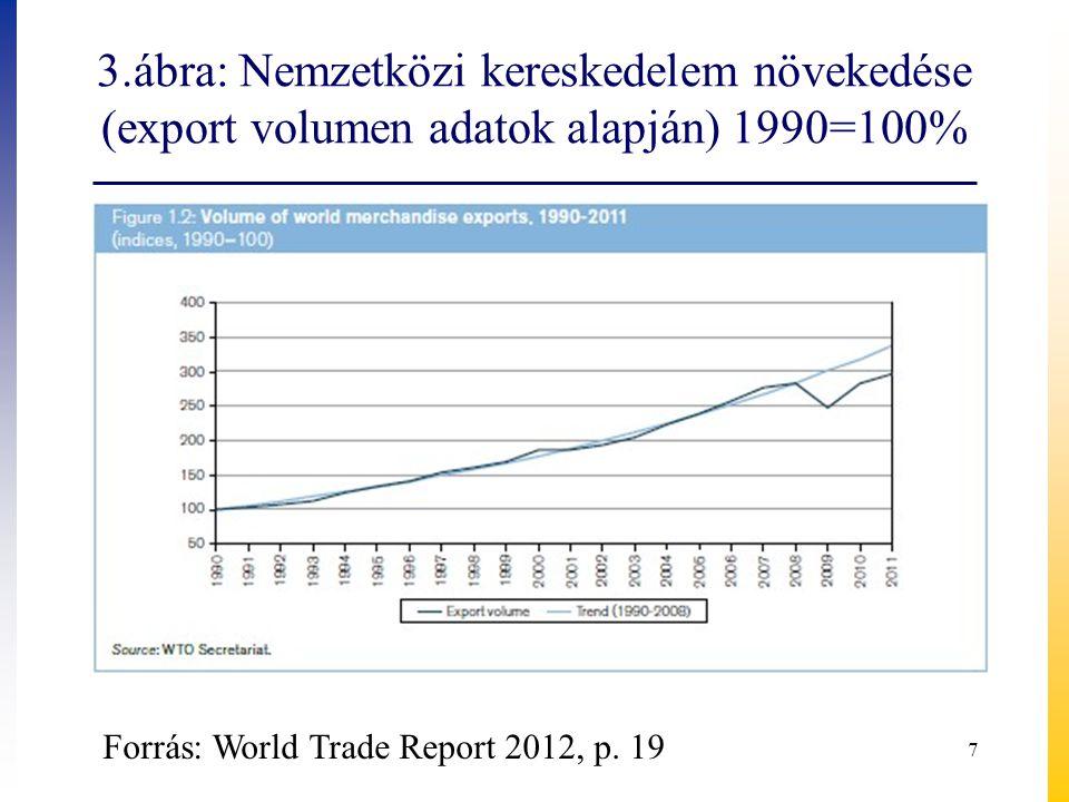 3.ábra: Nemzetközi kereskedelem növekedése (export volumen adatok alapján) 1990=100%