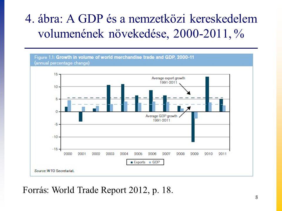 4. ábra: A GDP és a nemzetközi kereskedelem volumenének növekedése, 2000-2011, %