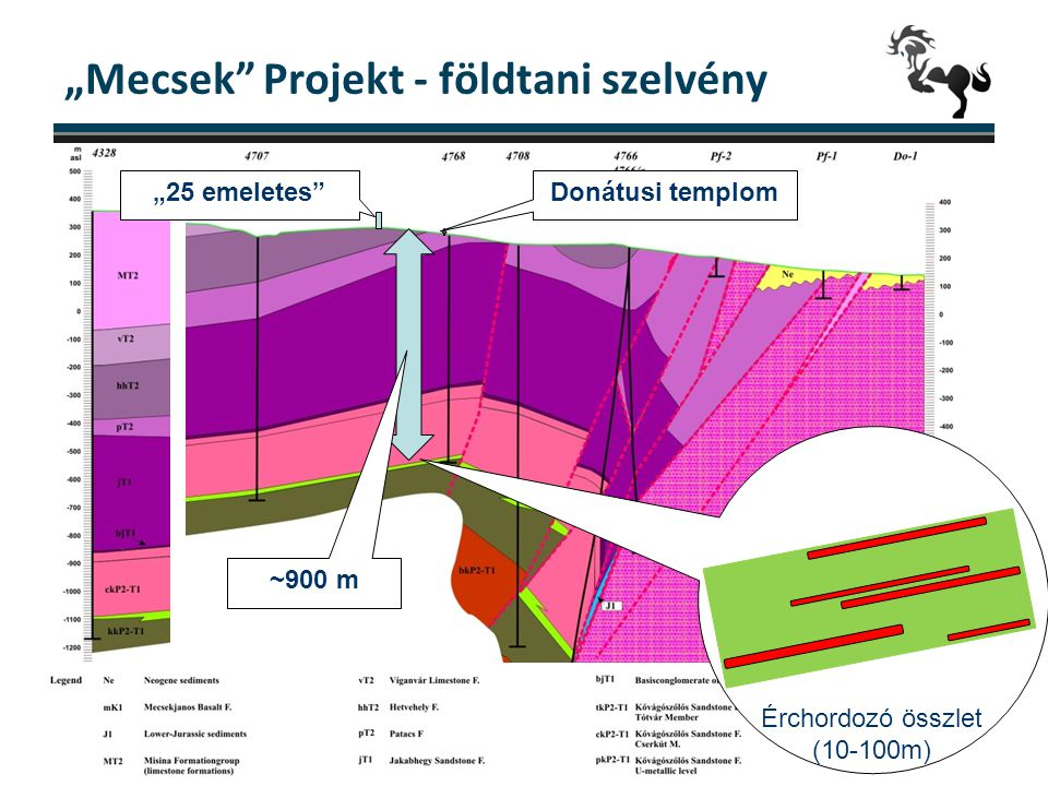 """""""Mecsek Projekt - földtani szelvény"""