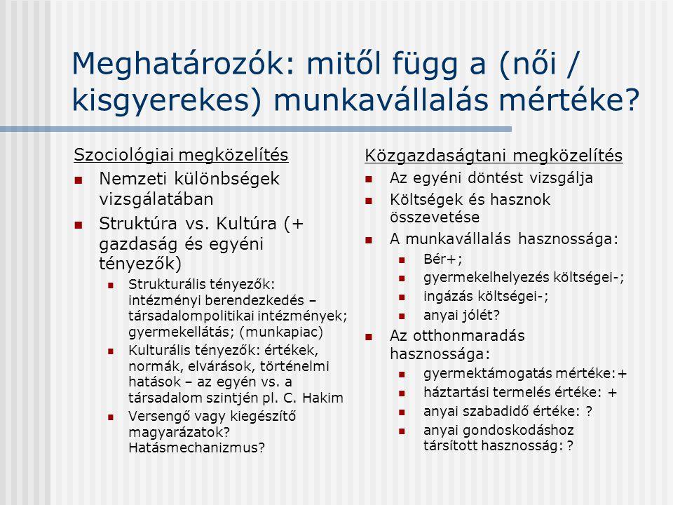 Meghatározók: mitől függ a (női / kisgyerekes) munkavállalás mértéke
