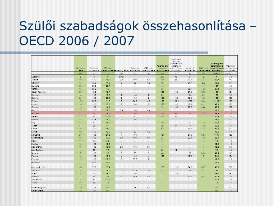 Szülői szabadságok összehasonlítása – OECD 2006 / 2007