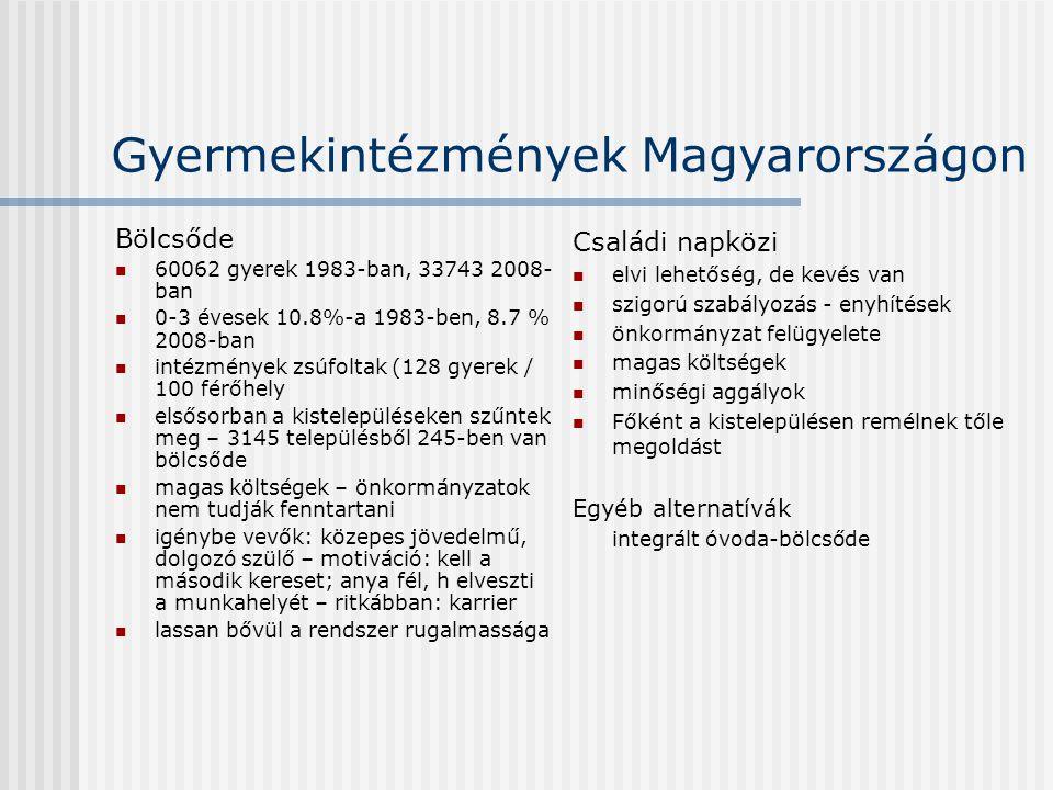 Gyermekintézmények Magyarországon