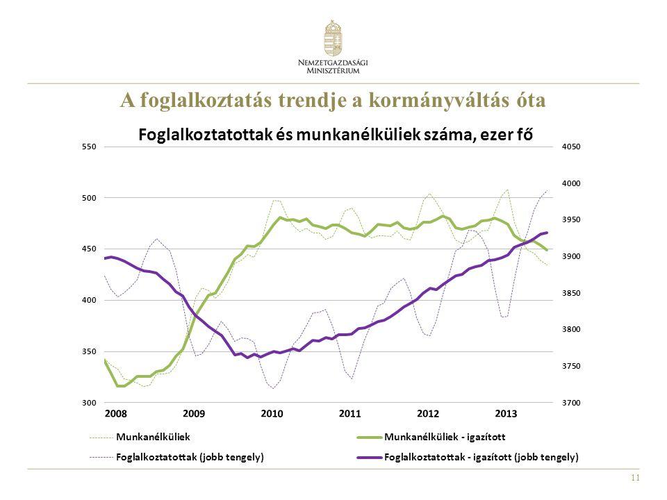 A foglalkoztatás trendje a kormányváltás óta