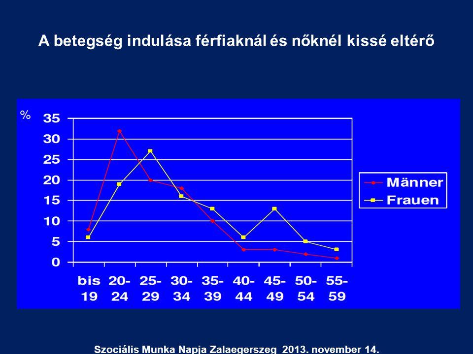 A betegség indulása férfiaknál és nőknél kissé eltérő