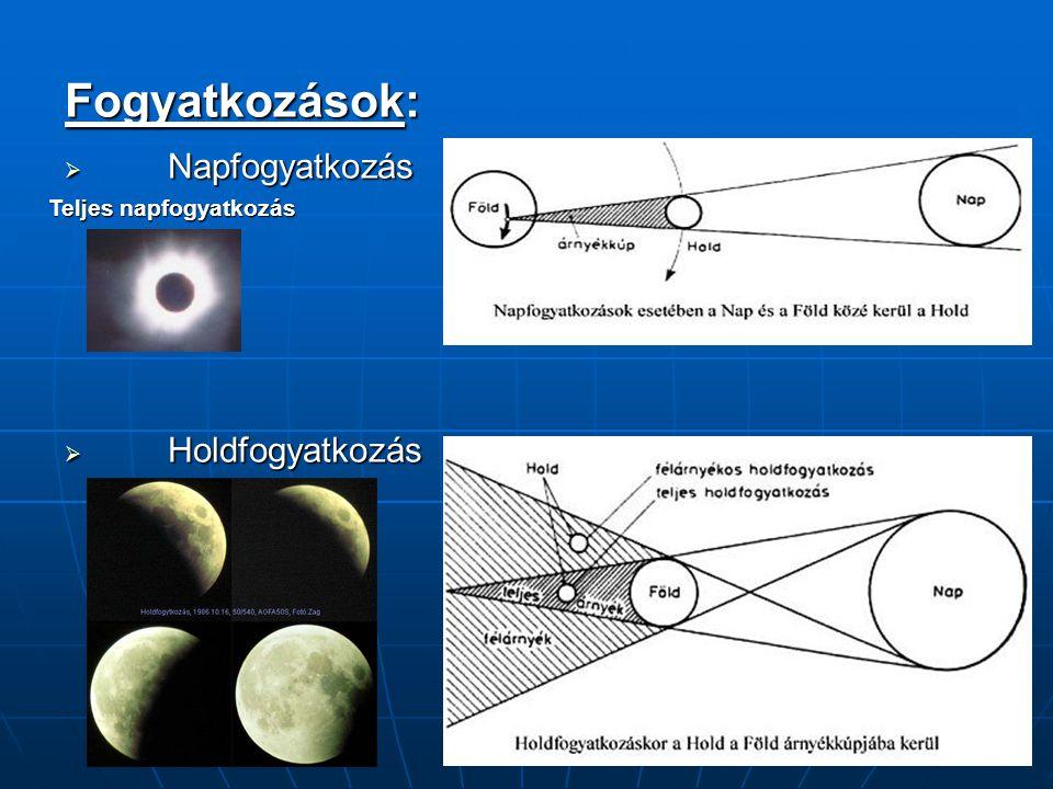 Fogyatkozások: Napfogyatkozás Holdfogyatkozás Teljes napfogyatkozás