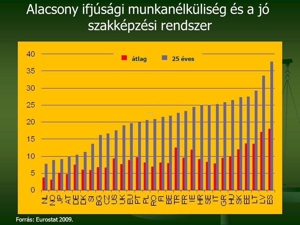 Alacsony ifjúsági munkanélküliség és a jó