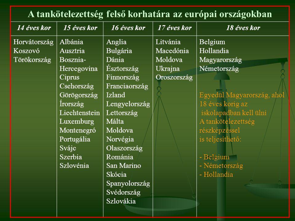 A tankötelezettség felső korhatára az európai országokban