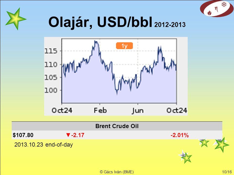 Olajár, USD/bbl 2012-2013 Brent Crude Oil $107.80 ▼-2.17 -2.01%