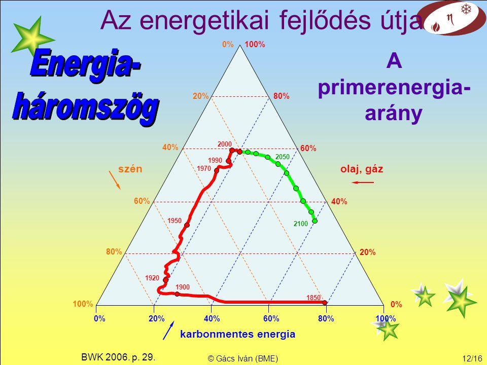 A primerenergia-arány