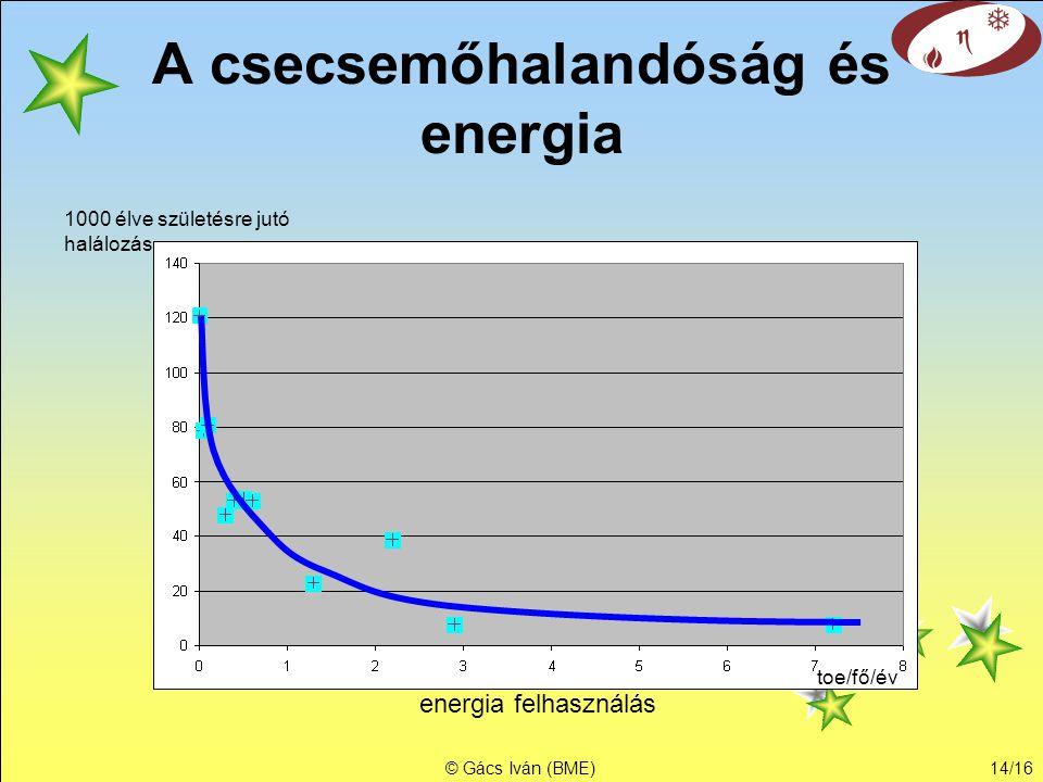 A csecsemőhalandóság és energia