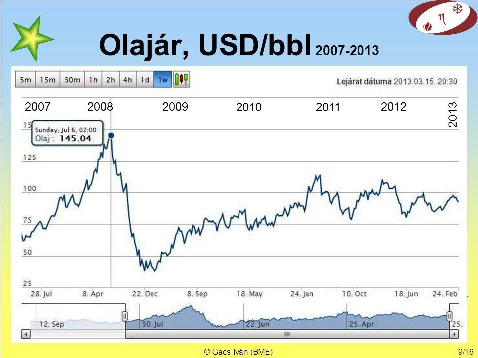 Olajár, USD/bbl 2007-2013 2007 2008 2009 2010 2011 2012 2013 © Gács Iván (BME)