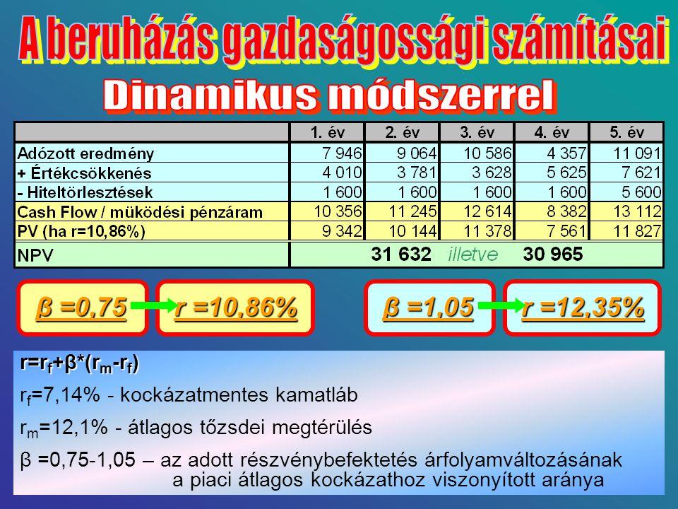 A beruházás gazdaságossági számításai