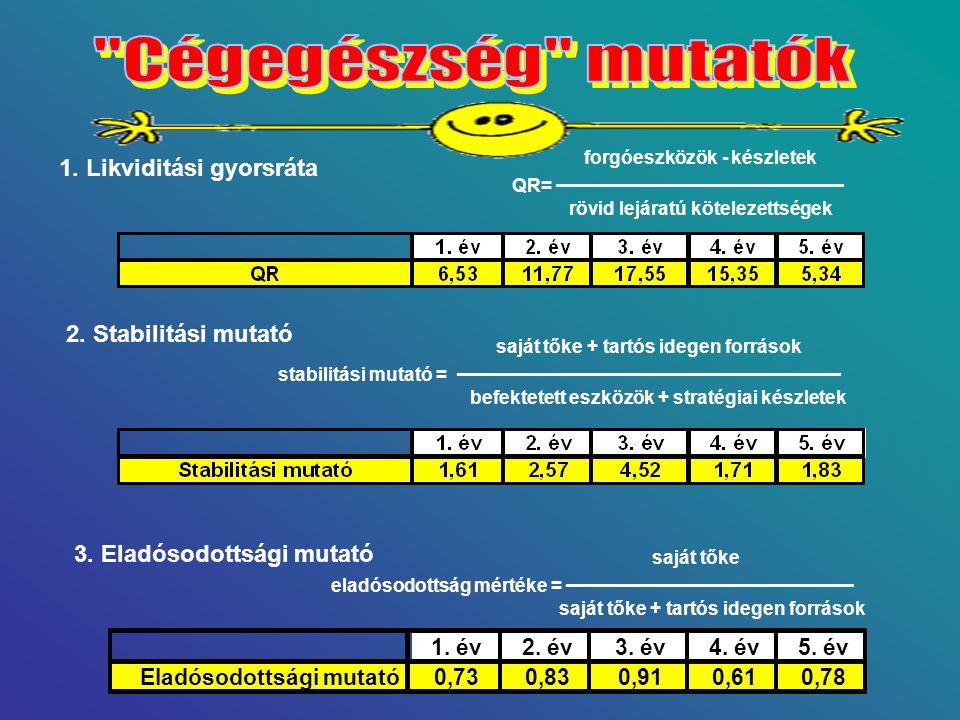 Cégegészség mutatók 1. Likviditási gyorsráta 2. Stabilitási mutató