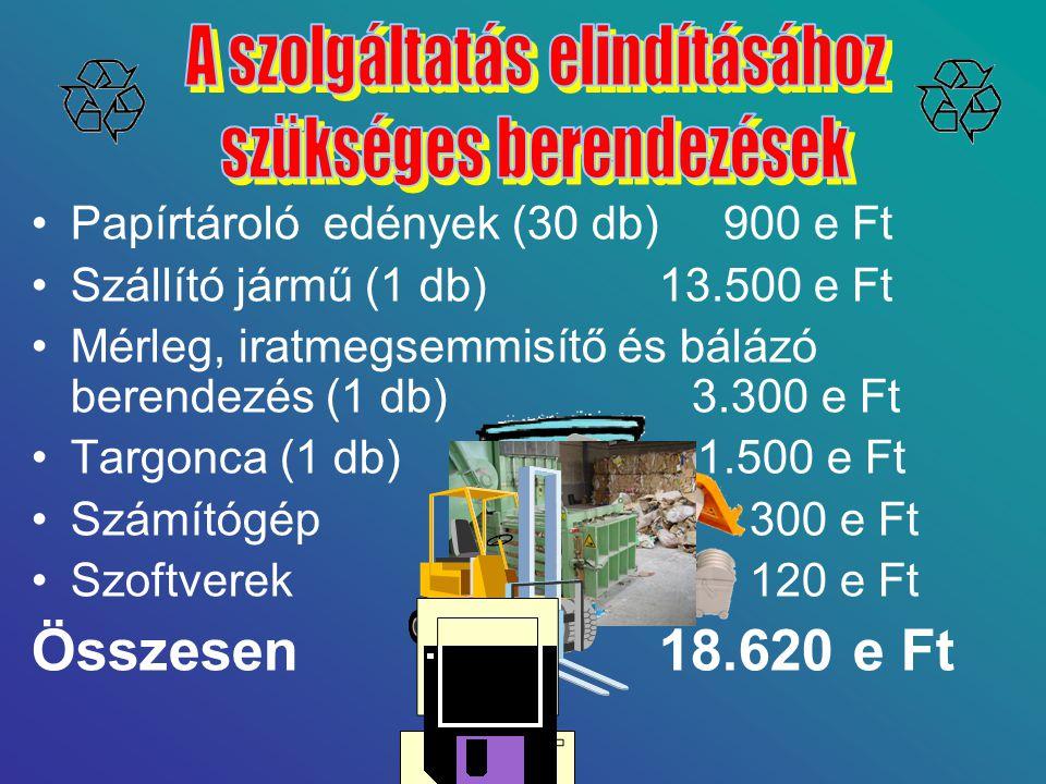 Összesen 18.620 e Ft Papírtároló edények (30 db) 900 e Ft