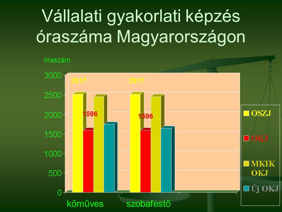 Vállalati gyakorlati képzés óraszáma Magyarországon