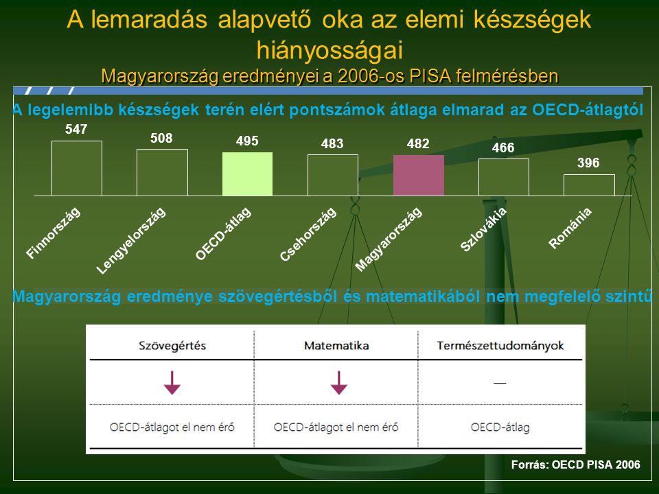 A lemaradás alapvető oka az elemi készségek hiányosságai Magyarország eredményei a 2006-os PISA felmérésben