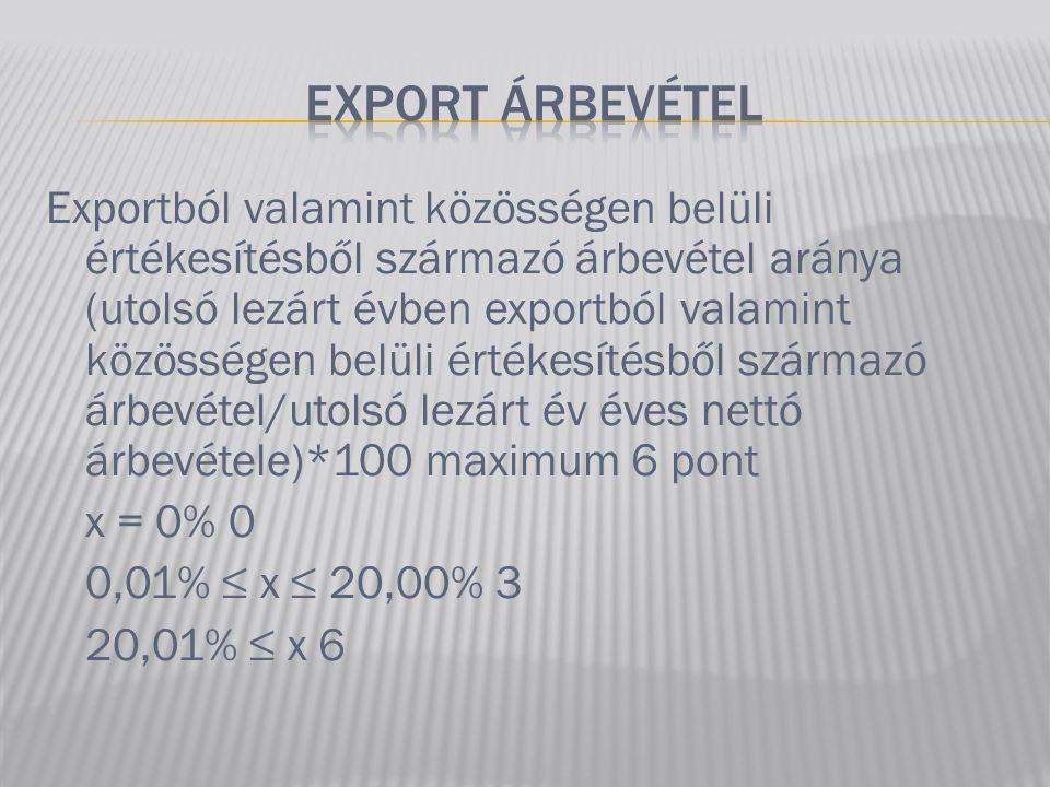 EXPORT árbevétel