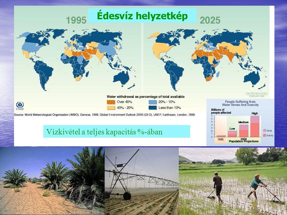 Édesvíz helyzetkép Vízkivétel a teljes kapacitás %-ában