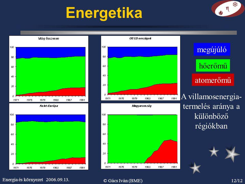 A villamosenergia-termelés aránya a különböző régiókban