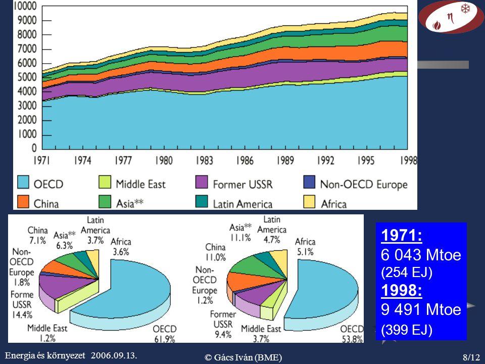 1971: 6 043 Mtoe. (254 EJ) 1998: 9 491 Mtoe. (399 EJ) Energia és környezet 2006.09.13.
