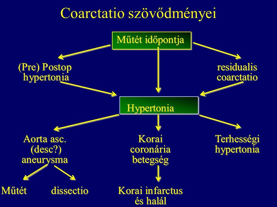 Coarctatio szövődményei