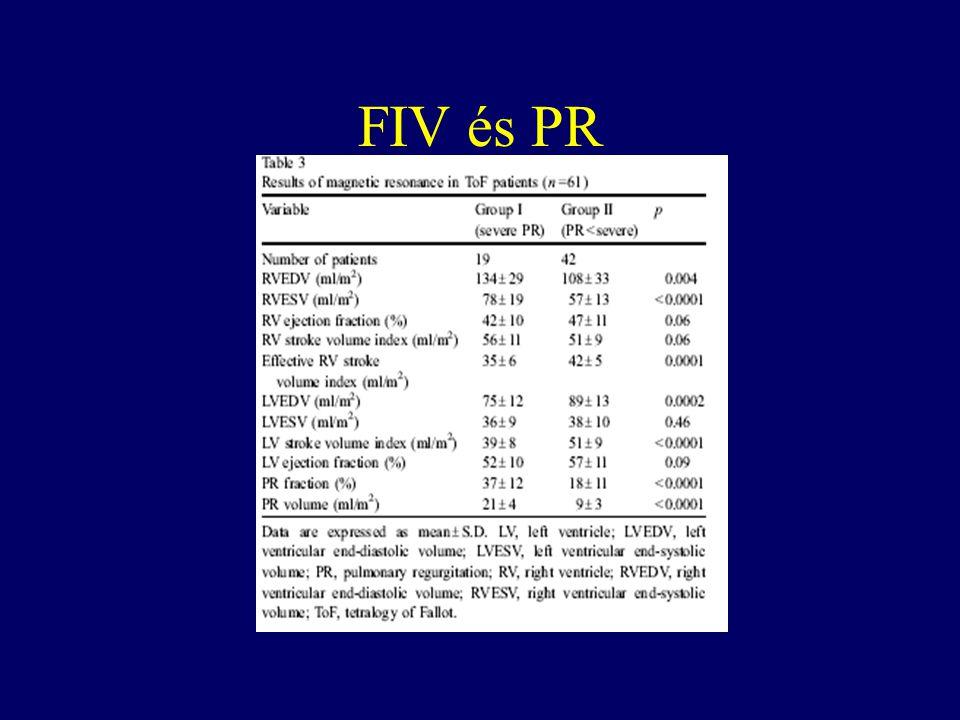 FIV és PR