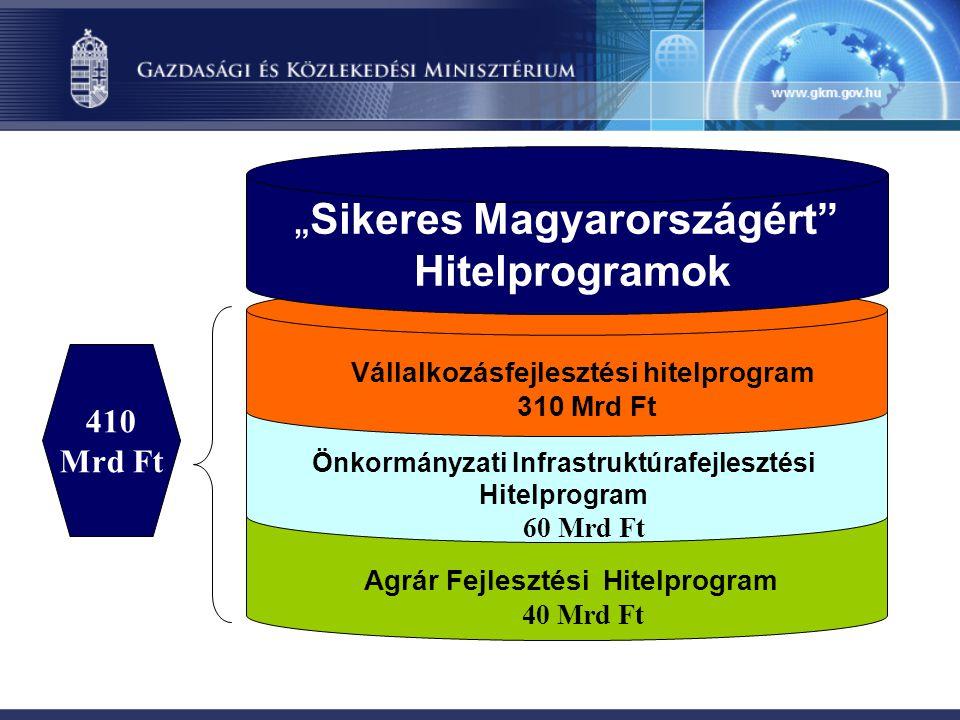 """Hitelprogramok 410 Mrd Ft """"Sikeres Magyarországért"""
