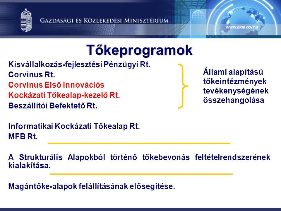 Tőkeprogramok Kisvállalkozás-fejlesztési Pénzügyi Rt. Corvinus Rt.