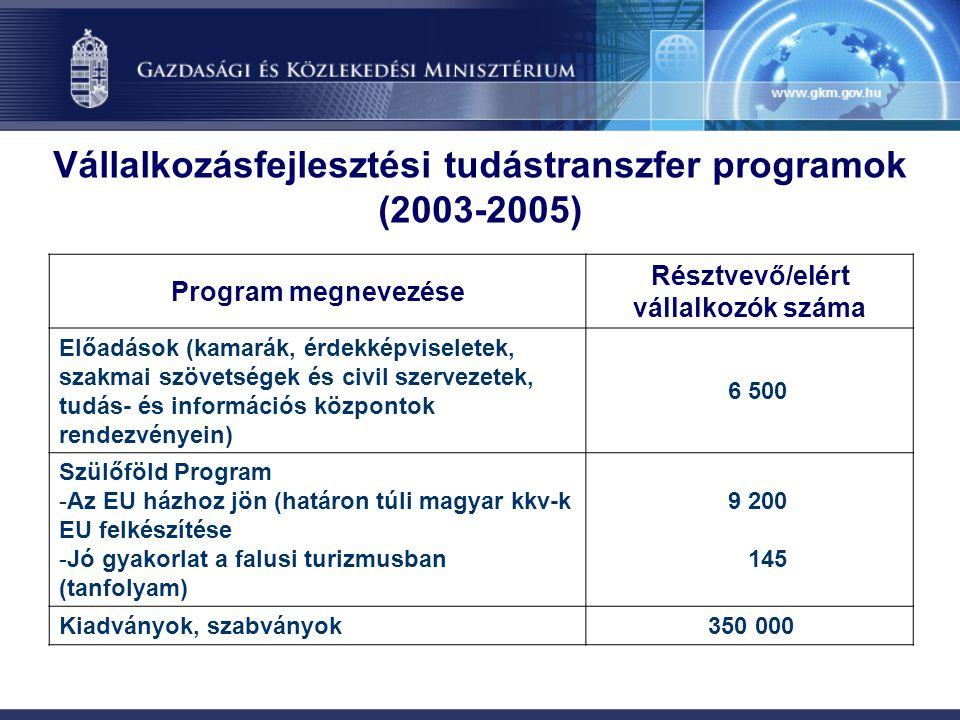 Vállalkozásfejlesztési tudástranszfer programok (2003-2005)