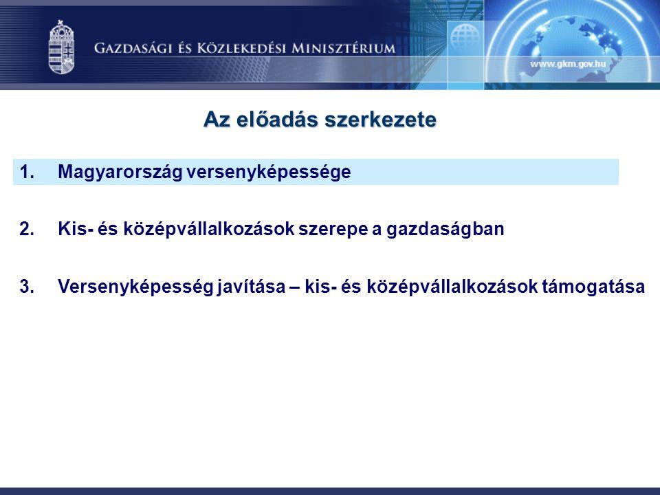 Az előadás szerkezete Magyarország versenyképessége