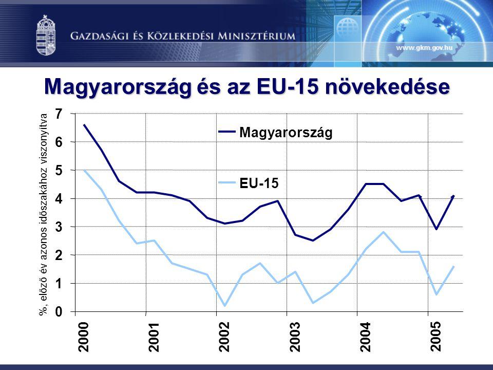 Magyarország és az EU-15 növekedése