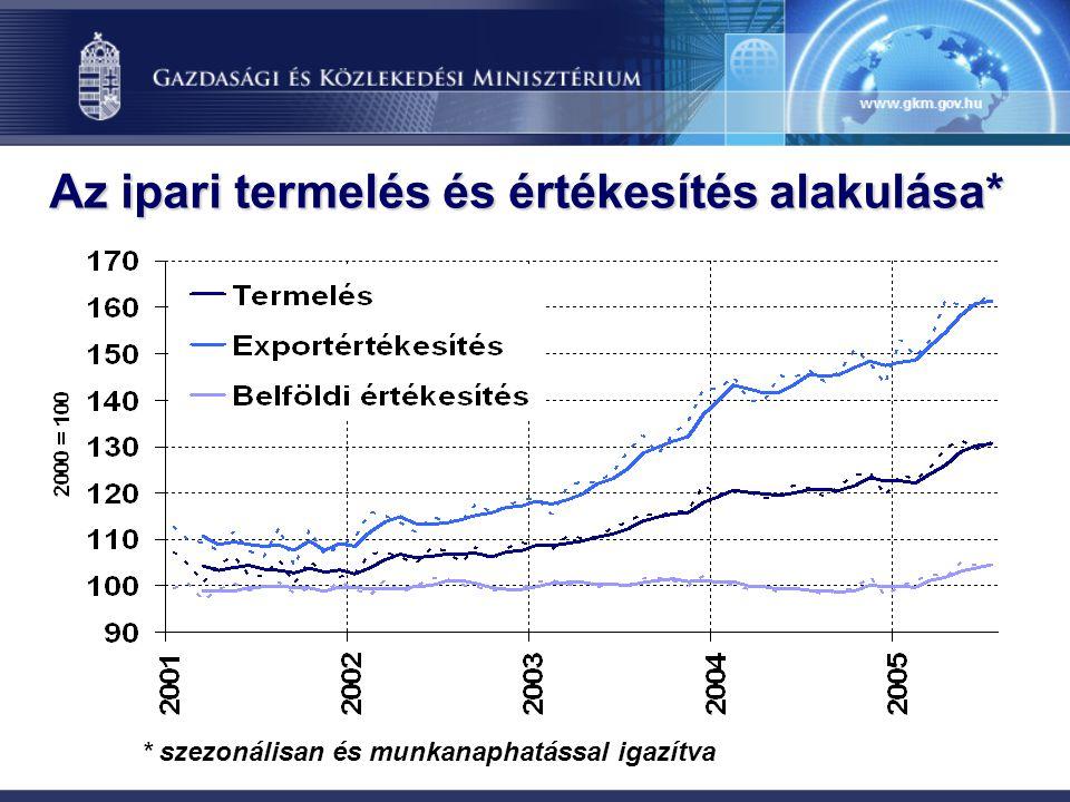 Az ipari termelés és értékesítés alakulása*