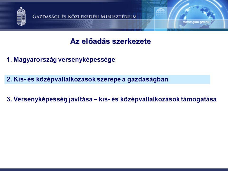 Az előadás szerkezete 1. Magyarország versenyképessége