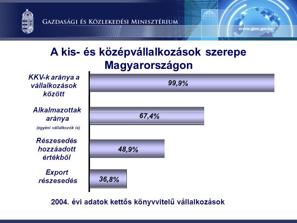 A kis- és középvállalkozások szerepe Magyarországon