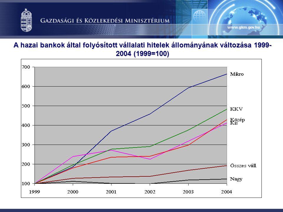 A hazai bankok által folyósított vállalati hitelek állományának változása 1999-2004 (1999=100)