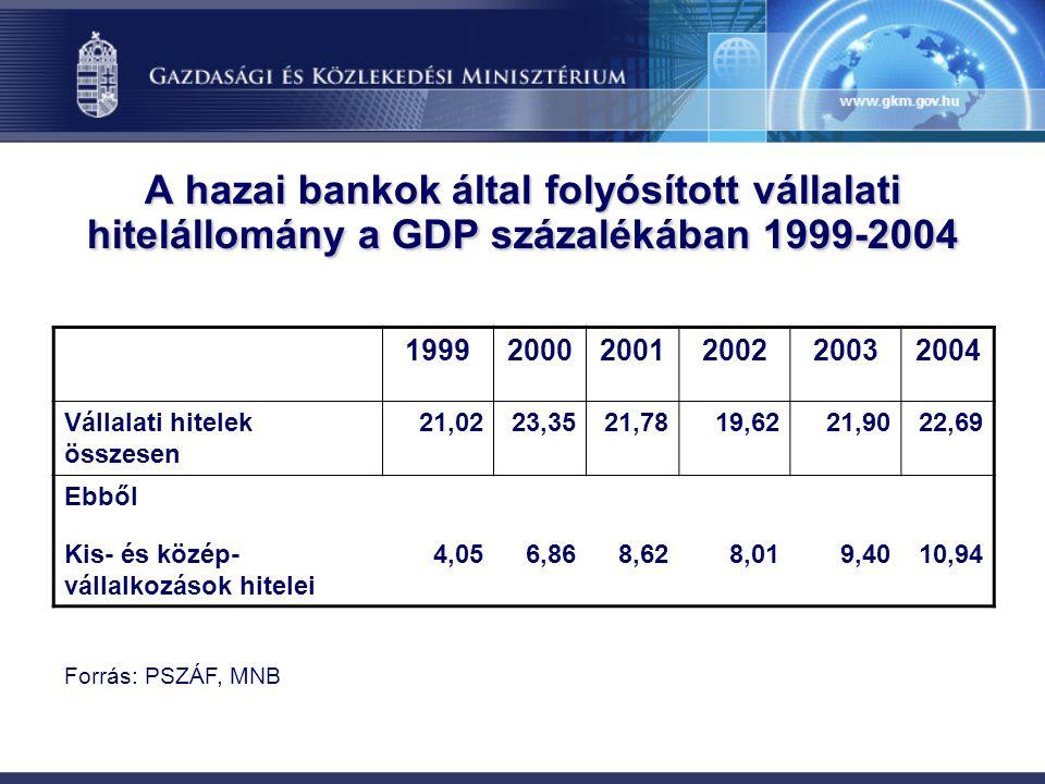 A hazai bankok által folyósított vállalati hitelállomány a GDP százalékában 1999-2004