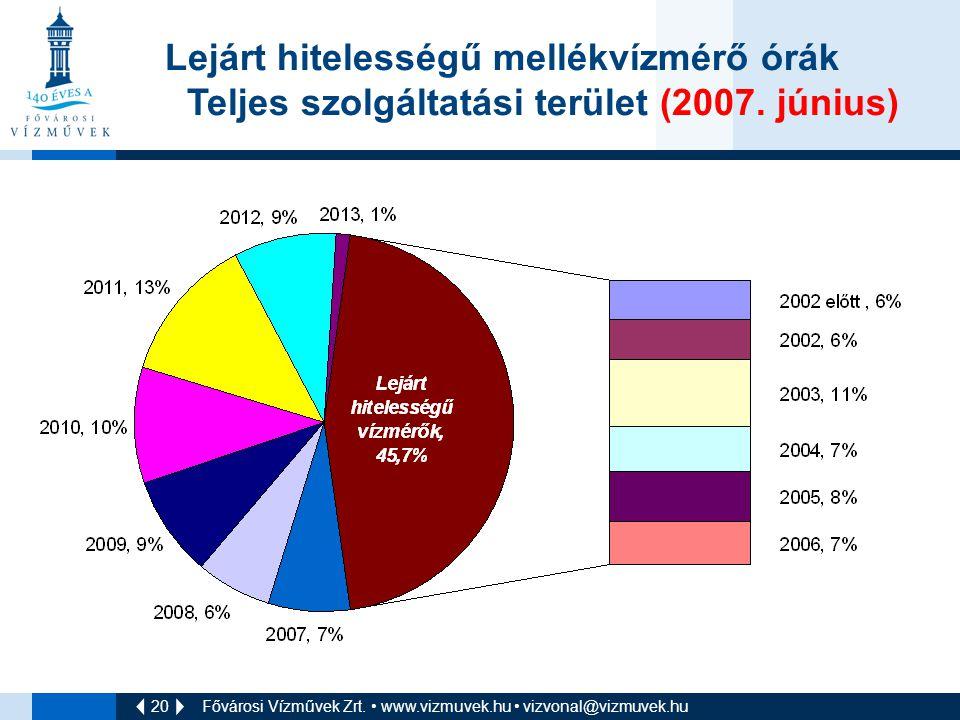 Teljes szolgáltatási terület (2007. június)