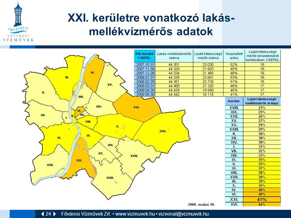 XXI. kerületre vonatkozó lakás-mellékvízmérős adatok