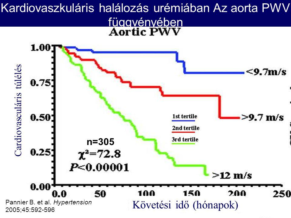 Kardiovaszkuláris halálozás urémiában Az aorta PWV függvényében