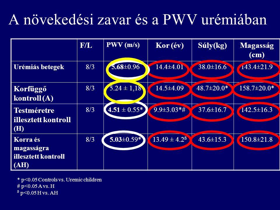 A növekedési zavar és a PWV urémiában