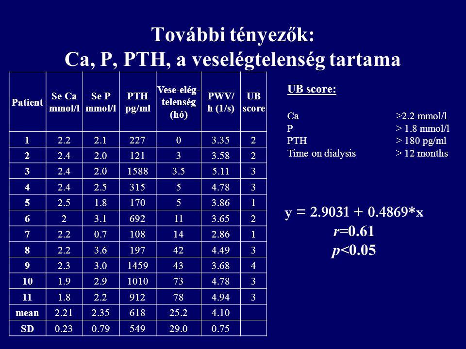 További tényezők: Ca, P, PTH, a veselégtelenség tartama