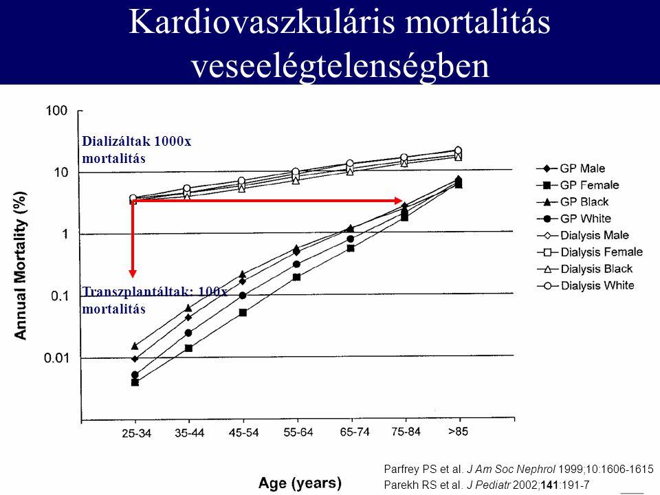 Kardiovaszkuláris mortalitás veseelégtelenségben