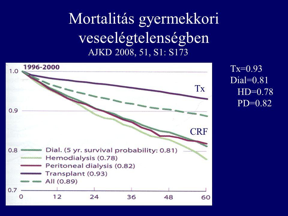Mortalitás gyermekkori veseelégtelenségben