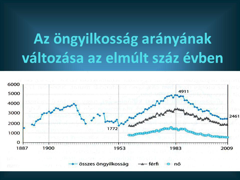 Az öngyilkosság arányának változása az elmúlt száz évben